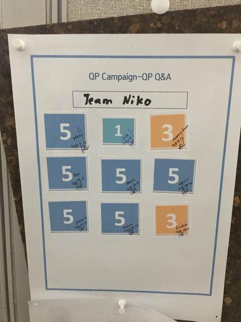 3. Team Niko got 37 points