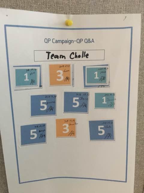 4. Team Chelle got 29 points