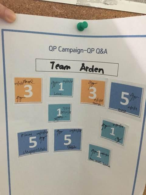 5. Team Arden got 25 points