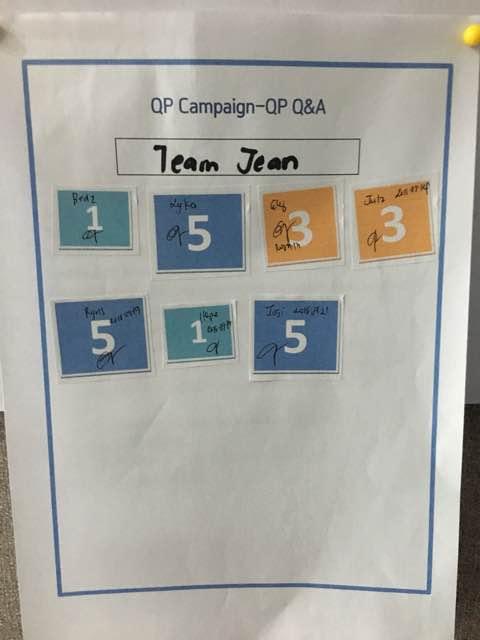 6. Team Jean got 23 points
