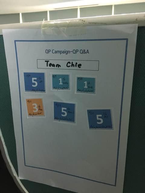 7. Team Chie got 20 points